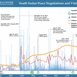 South-Sudan-Peace-Negotiations-and-Violence-1500w